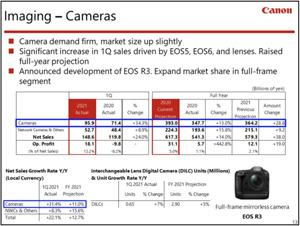 Canon-financials-q2-2021